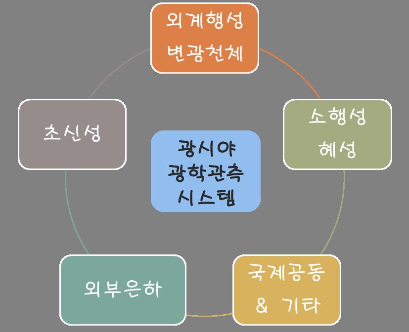 kmtnetscience